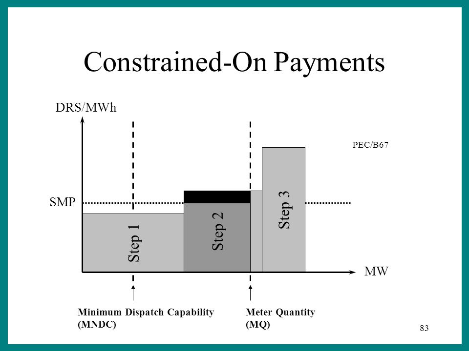 83 Step 2 Step 3 Step 1 Minimum Dispatch Capability (MNDC) DRS/MWh MW SMP PEC/B67 Meter Quantity (MQ) Constrained-On Payments