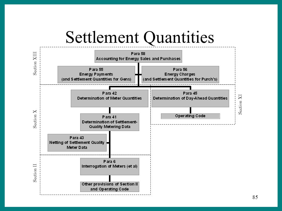 85 Settlement Quantities Section XIII Section X Section II Section XI