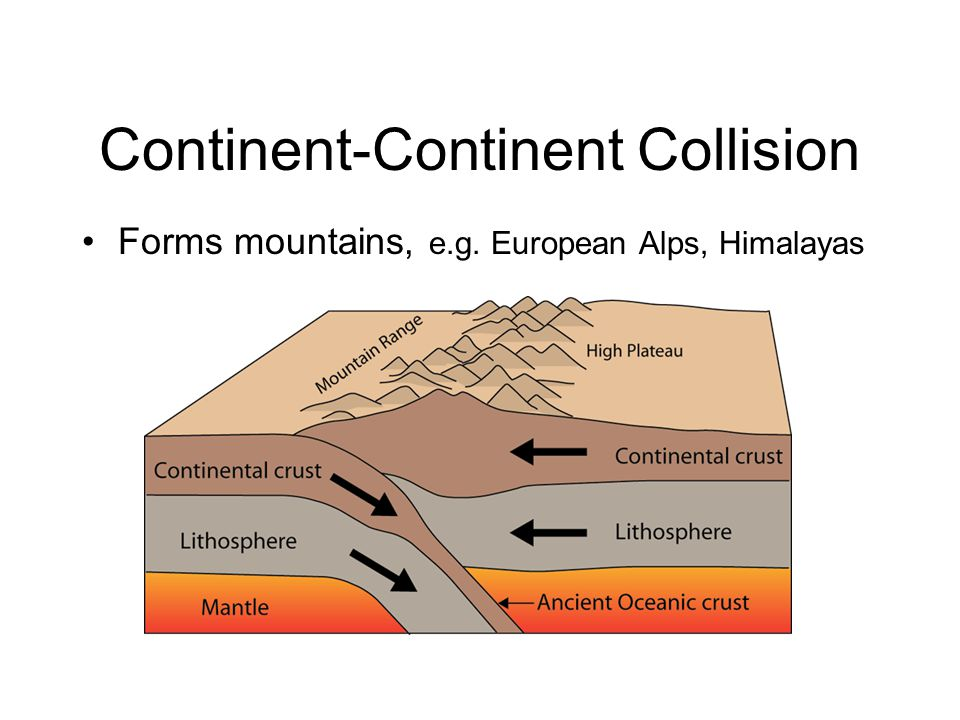 Forms mountains, e.g. European Alps, Himalayas Continent-Continent Collision