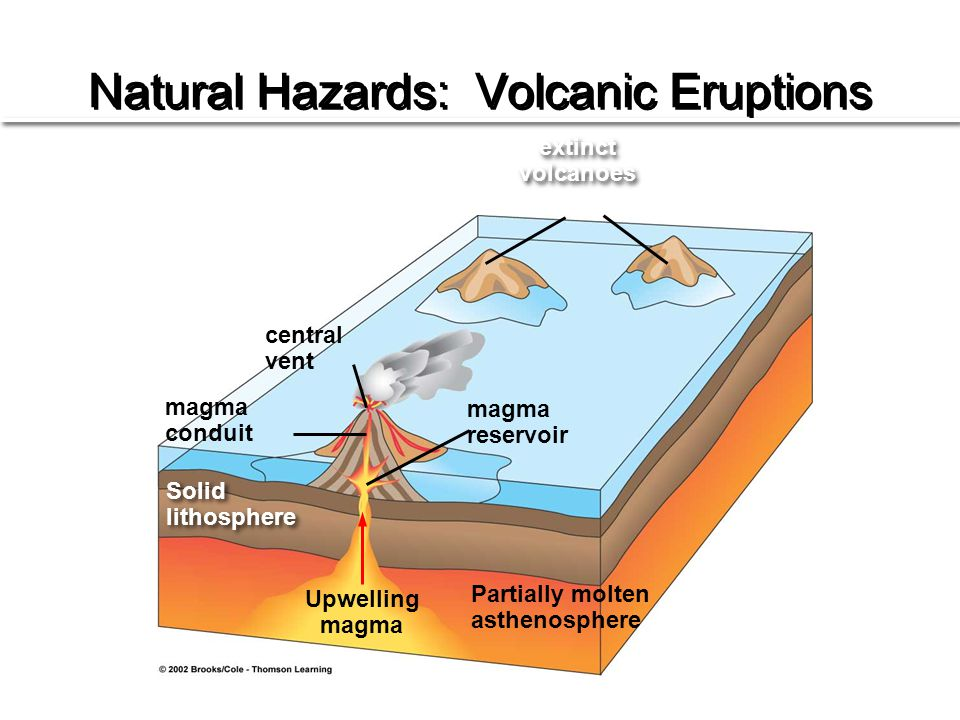 Natural Hazards: Volcanic Eruptions extinct volcanoes extinct volcanoes magma reservoir central vent magma conduit Solid lithosphere Solid lithosphere Upwelling magma Partially molten asthenosphere