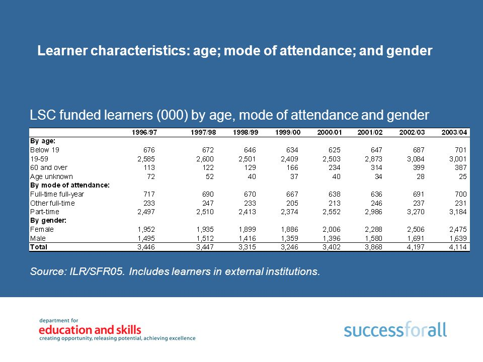Learner characteristics: age; mode of attendance; and gender LSC funded learners (000) by age, mode of attendance and gender Source: ILR/SFR05. Includ