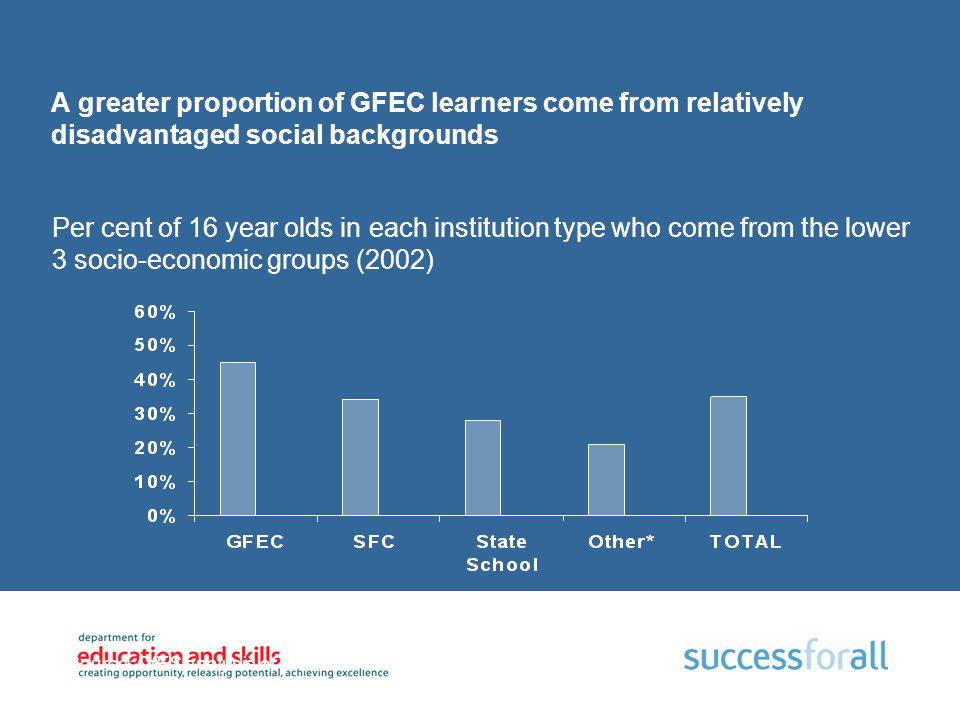 A greater proportion of GFEC learners come from relatively disadvantaged social backgrounds Source: DfES analysis of Youth Cohort Survey (Spring 2002)