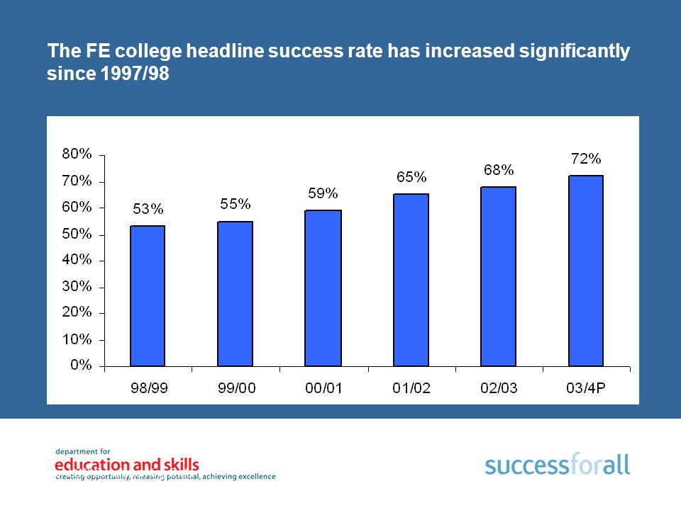 The FE college headline success rate has increased significantly since 1997/98 Source: LSC Benchmarking Data Note: Figures exclude external institutio