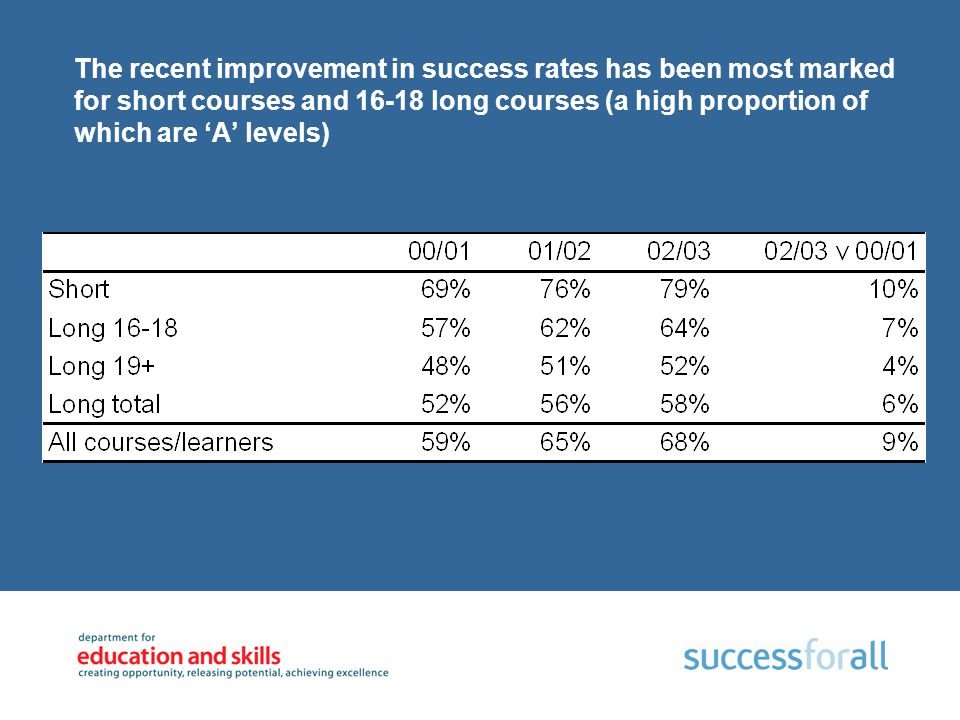 The recent improvement in success rates has been most marked for short courses and 16-18 long courses (a high proportion of which are 'A' levels) Sour