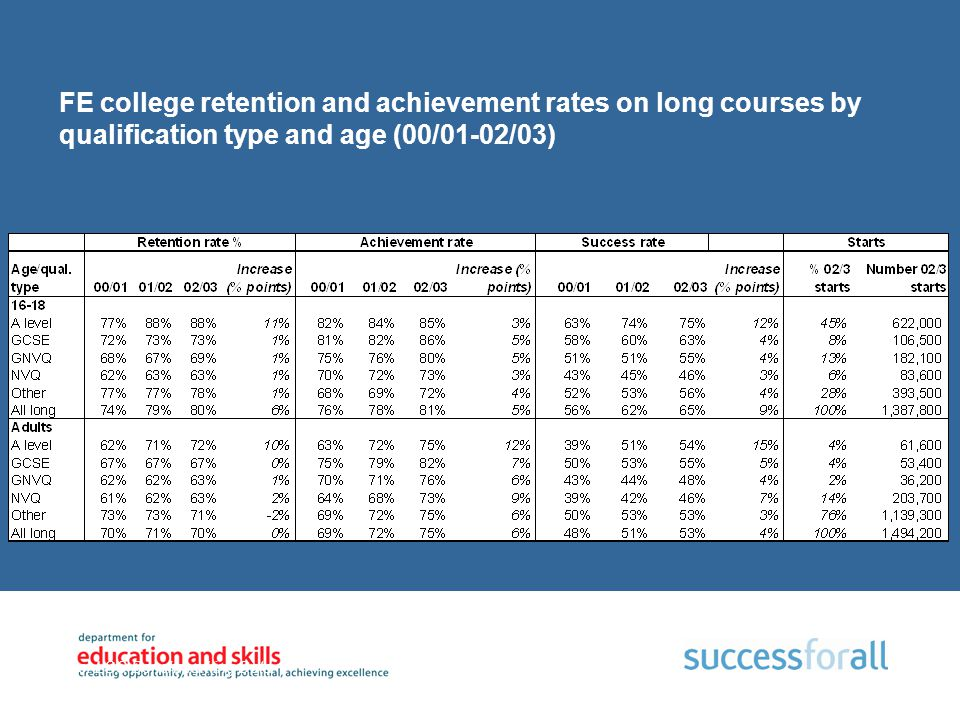 FE college retention and achievement rates on long courses by qualification type and age (00/01-02/03) Source: LSC Benchmarking Data