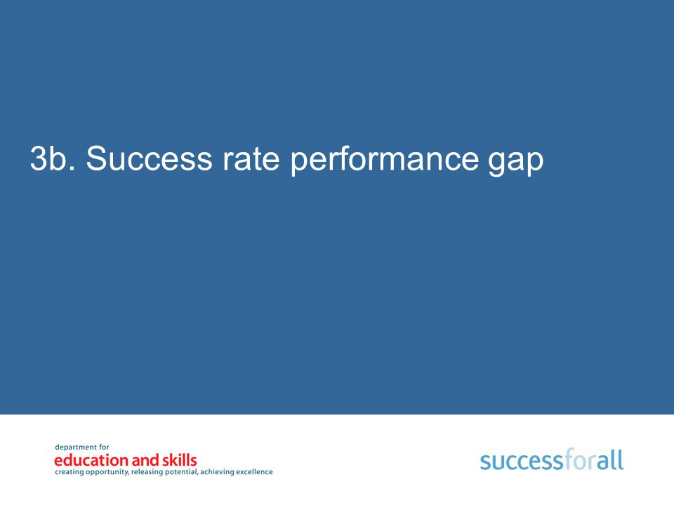 3b. Success rate performance gap