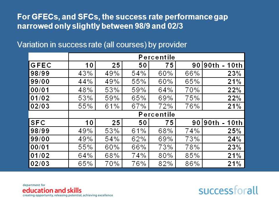 For GFECs, and SFCs, the success rate performance gap narrowed only slightly between 98/9 and 02/3 Variation in success rate (all courses) by provider