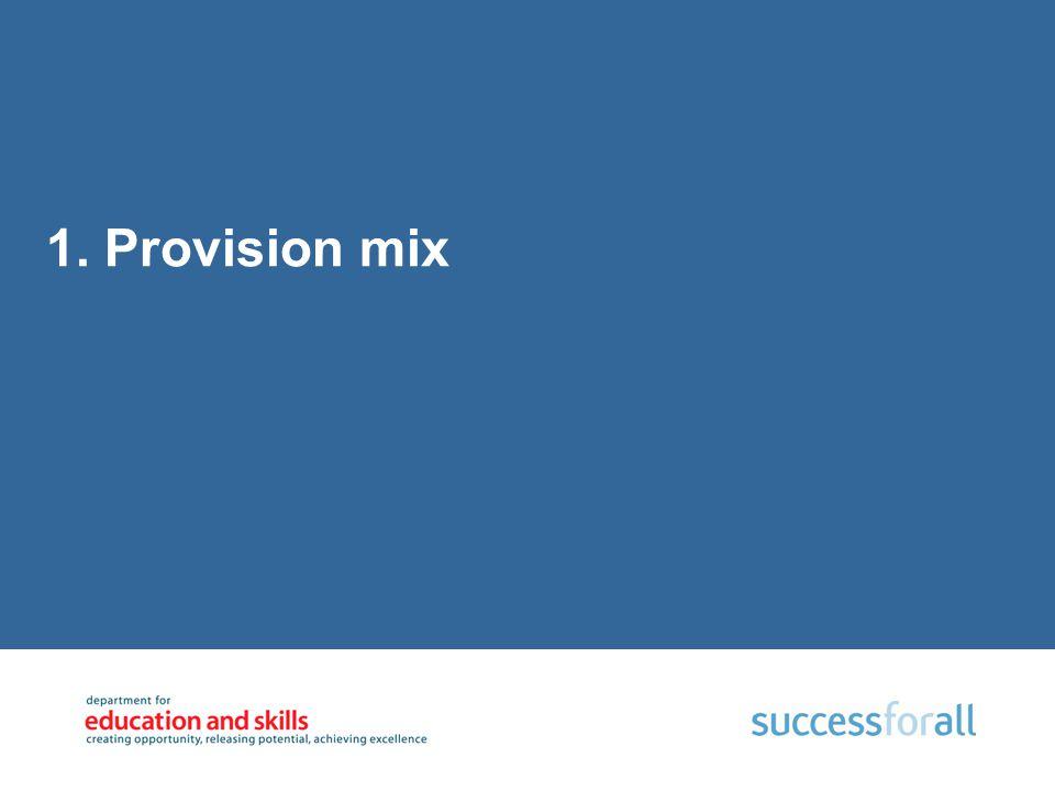 1. Provision mix