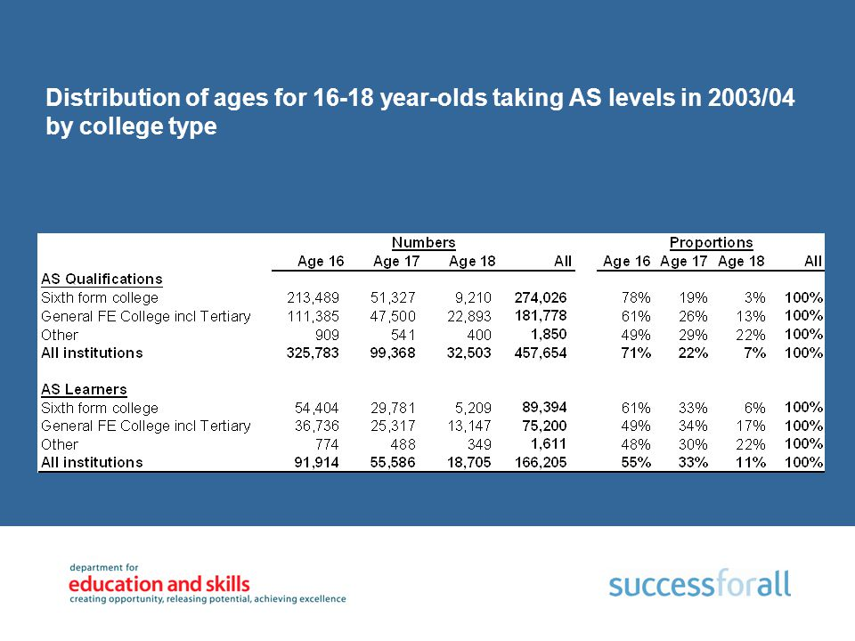 Distribution of ages for 16-18 year-olds taking AS levels in 2003/04 by college type Source: ILR F04 2003/04