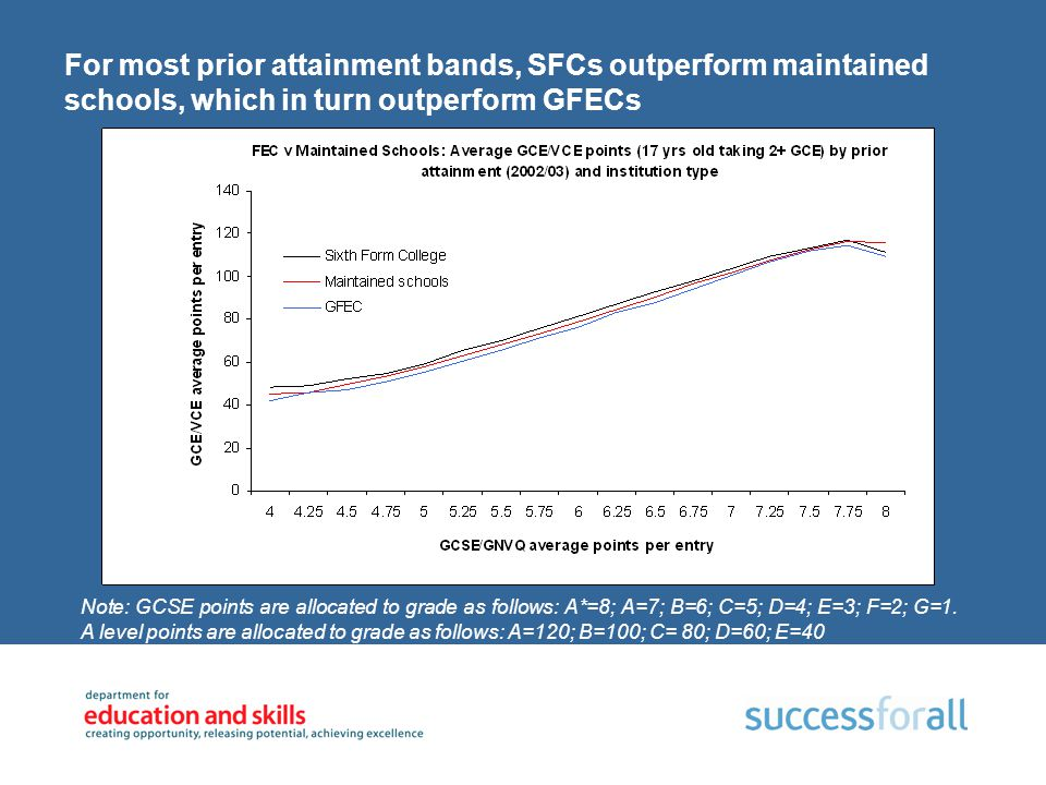 For most prior attainment bands, SFCs outperform maintained schools, which in turn outperform GFECs Note: GCSE points are allocated to grade as follow