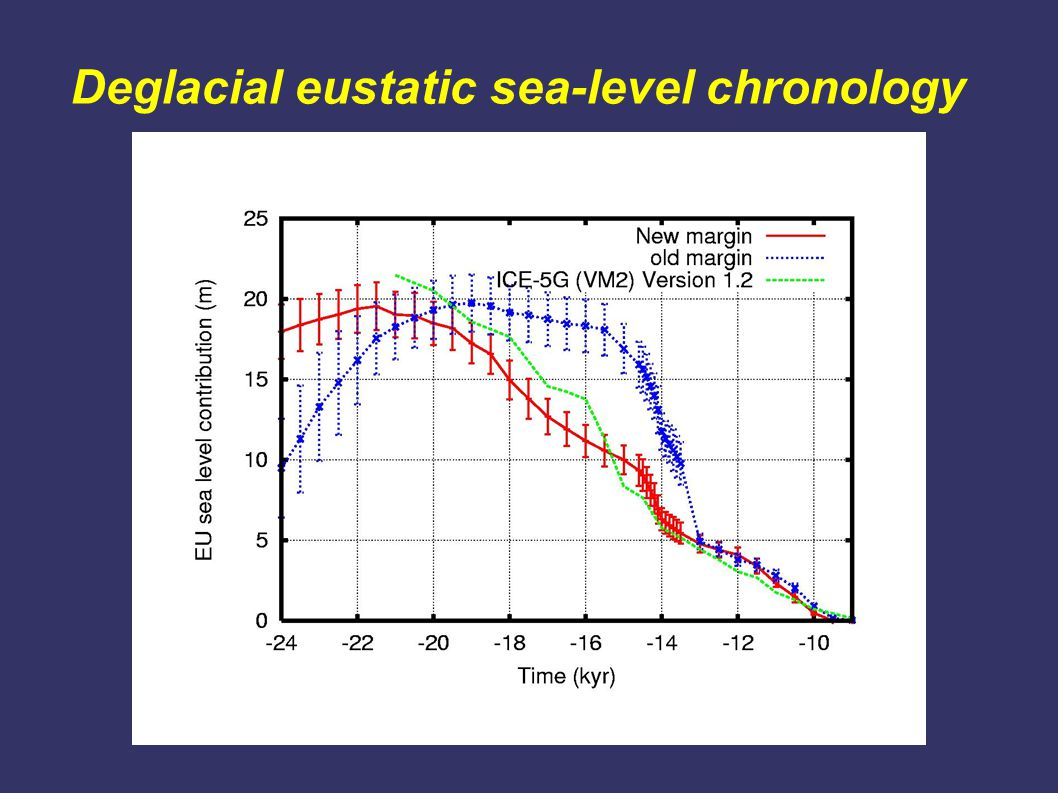 Deglacial eustatic sea-level chronology