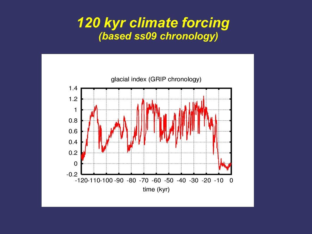 120 kyr climate forcing (based ss09 chronology)