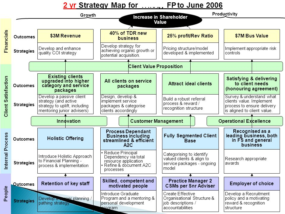 InnovationCustomer ManagementOperational Excellence Financials Client Satisfaction Internal Process People Growth Productivity Outcomes Strategies 2 yr Strategy Map for TrilogyFPto June 2006 Introduce Holistic Approach to Financial Planning - process & implementation Develop and enhance quality COI strategy $3M Revenue Develop a passive client strategy (and active strategy to uplift, including mentoring junior advisers) Existing clients upgraded into higher category and service packages Holistic Offering Retention of key staff Develop a career planning / pathing strategy Reduce Principal Dependency via total resource application Refine & document A2C processes Develop strategy for achieving organic growth or potential acquisition.