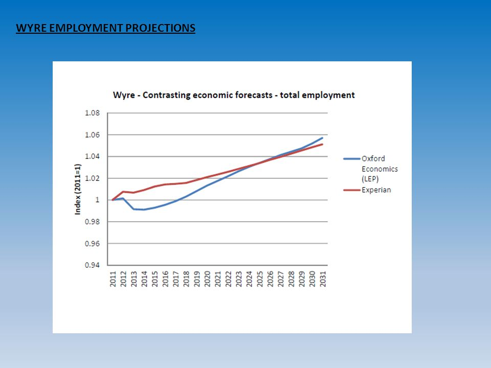 WYRE EMPLOYMENT PROJECTIONS