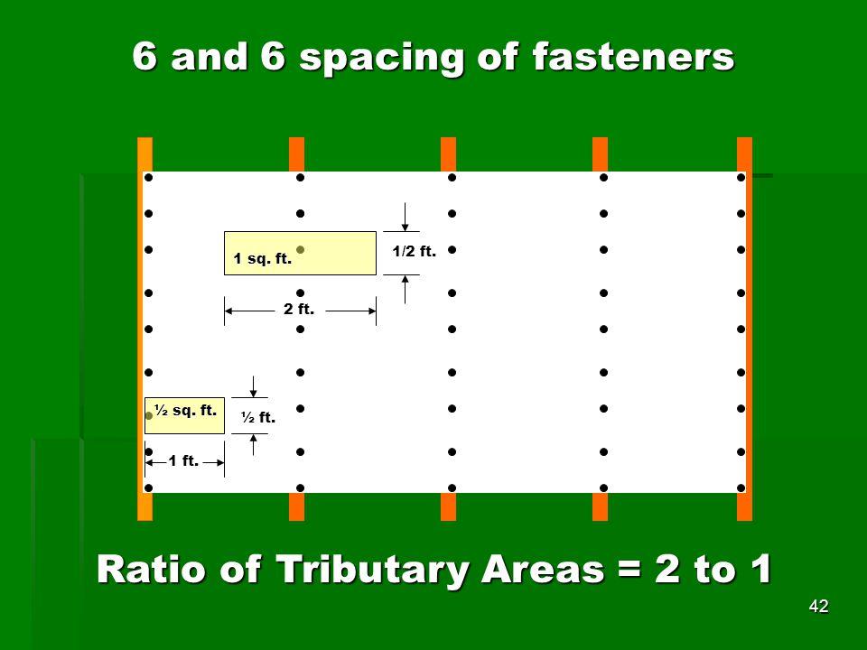 1 sq. ft. 1/2 ft. 2 ft. 1 ft. ½ ft. ½ sq. ft.