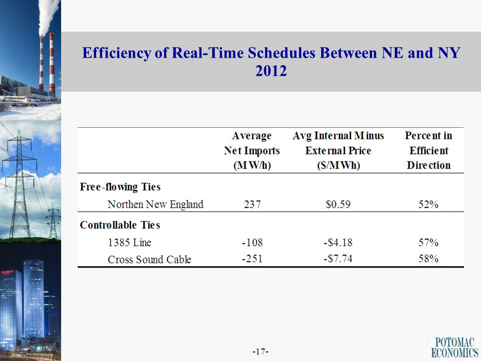 -17- Efficiency of Real-Time Schedules Between NE and NY 2012