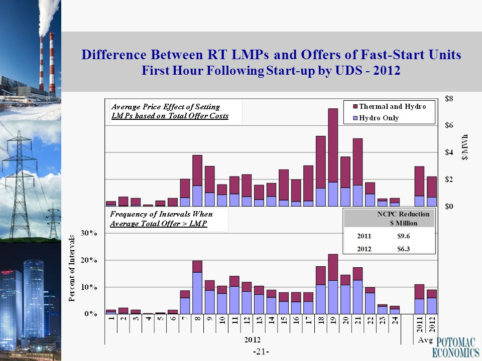 -21- Difference Between RT LMPs and Offers of Fast-Start Units First Hour Following Start-up by UDS - 2012