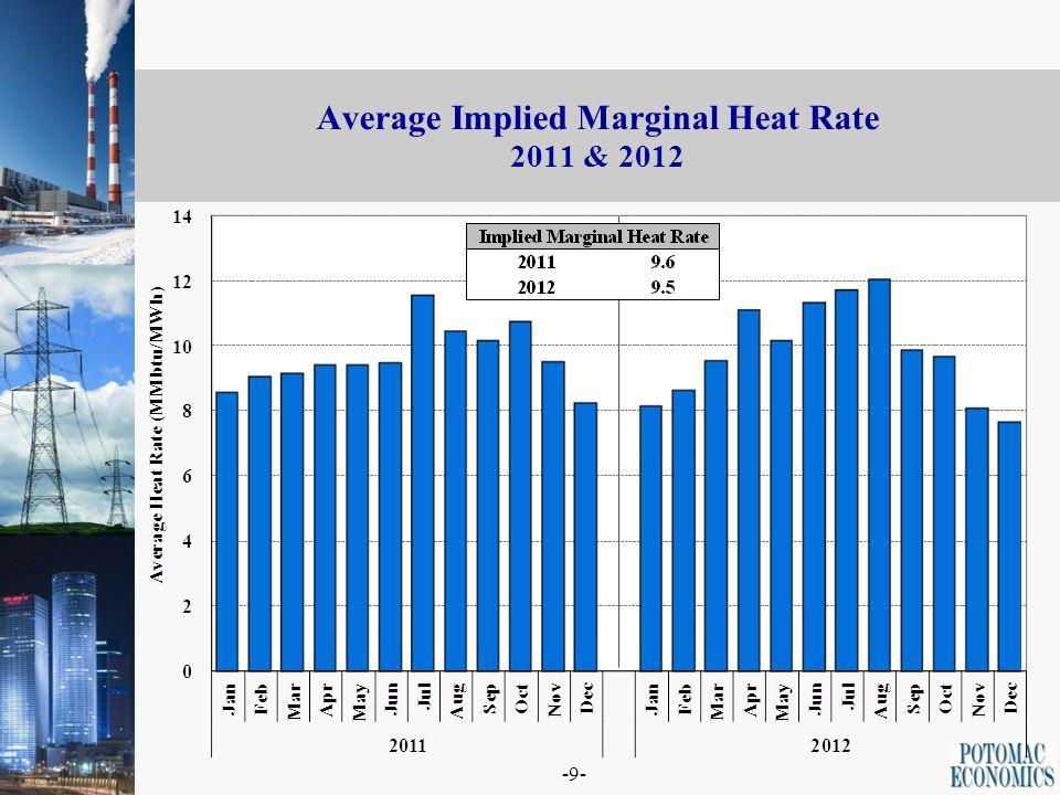 -9- Average Implied Marginal Heat Rate 2011 & 2012