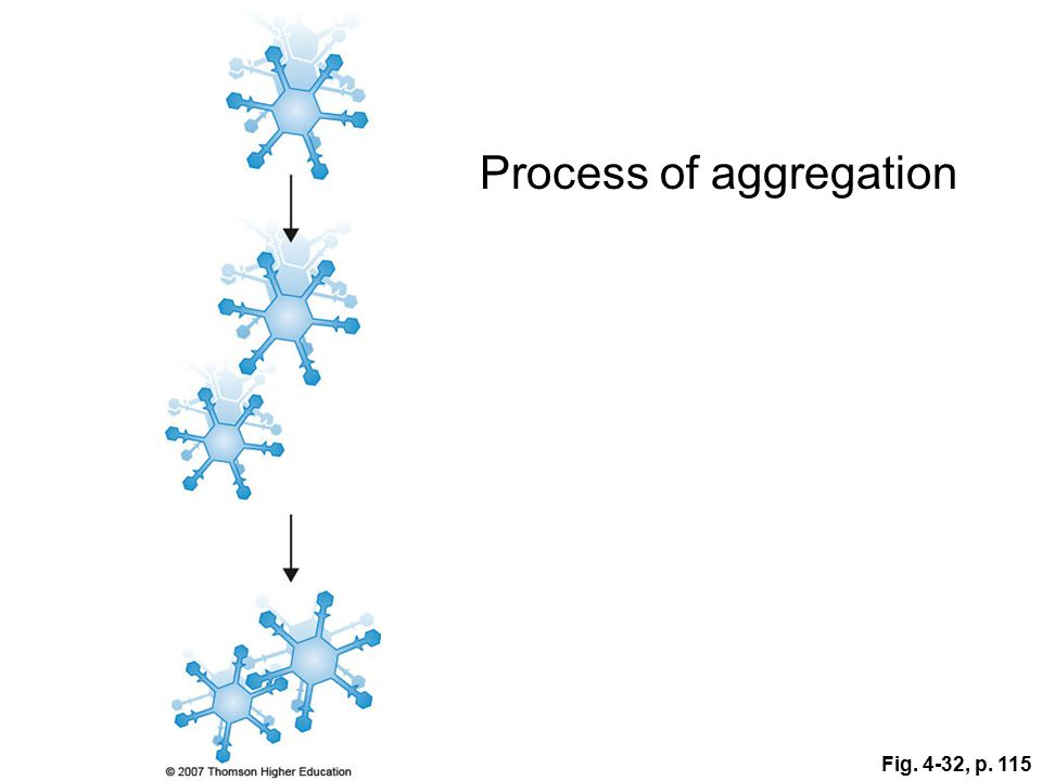 Fig. 4-32, p. 115 Process of aggregation