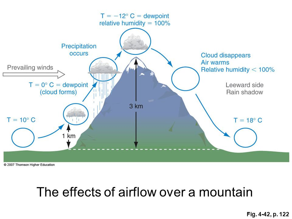 Fig. 4-42, p. 122 The effects of airflow over a mountain
