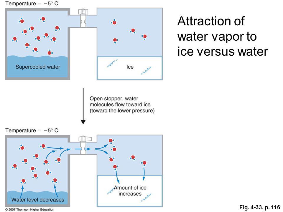 Fig. 4-33, p. 116 Attraction of water vapor to ice versus water