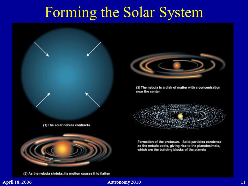 April 18, 2006Astronomy 201011 Forming the Solar System