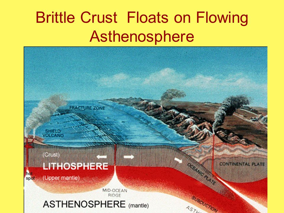 Brittle Crust Floats on Flowing Asthenosphere