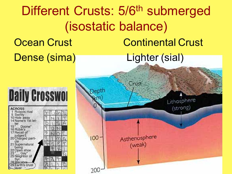 Different Crusts: 5/6 th submerged (isostatic balance) Ocean Crust Continental Crust Dense (sima) Lighter (sial)