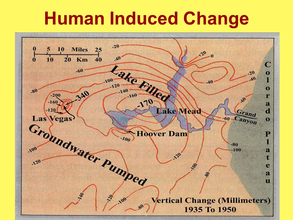 Human Induced Change