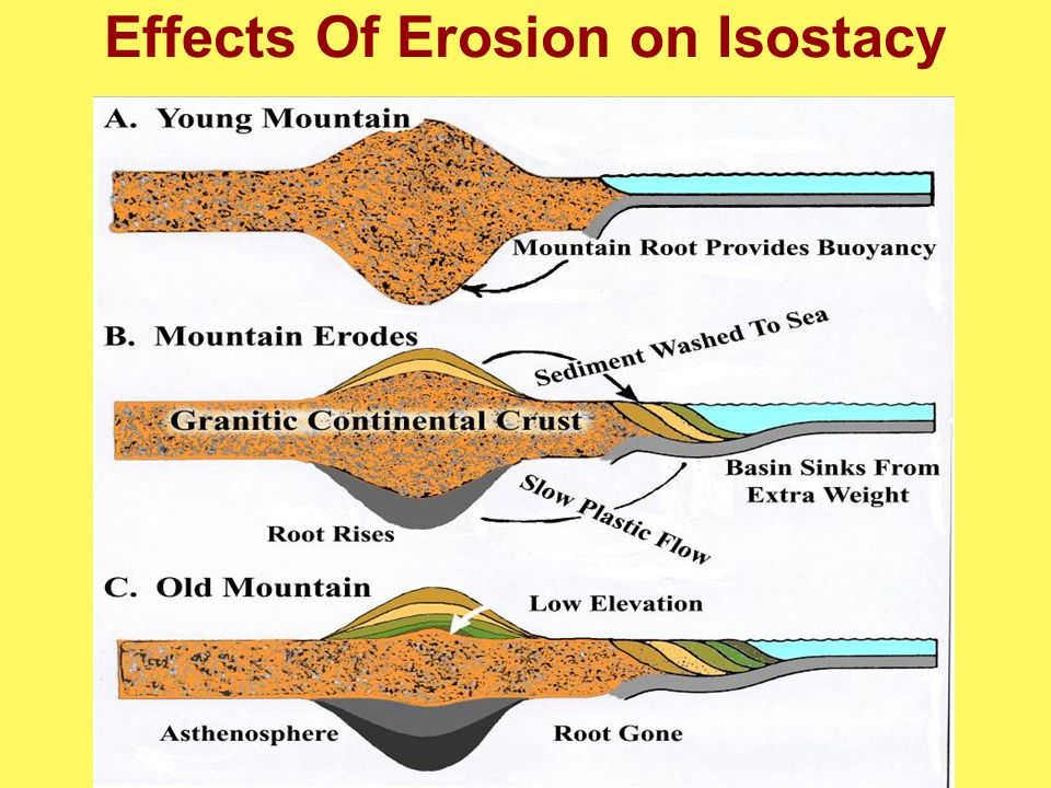 Effects Of Erosion on Isostacy