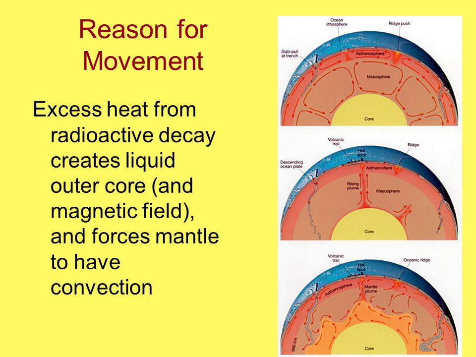 Reason for Movement Excess heat from radioactive decay creates liquid outer core (and magnetic field), and forces mantle to have convection