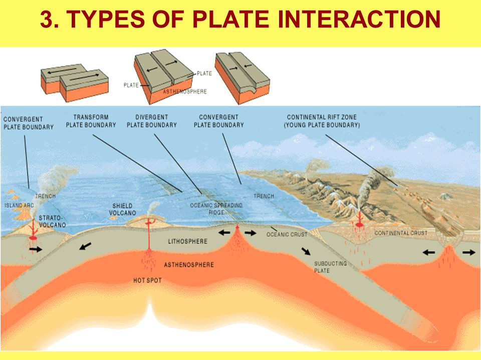 3. TYPES OF PLATE INTERACTION Stream Systems on Dynamic Earth