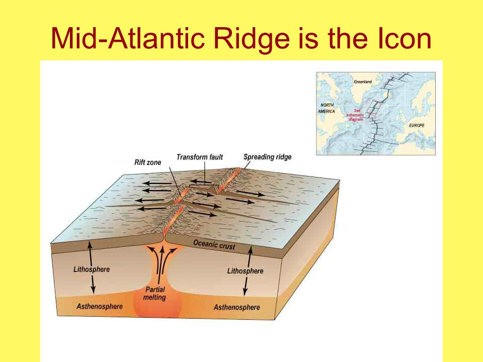 Mid-Atlantic Ridge is the Icon