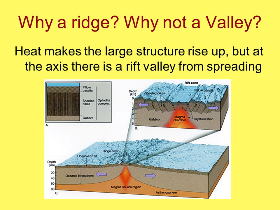 Why a ridge. Why not a Valley.