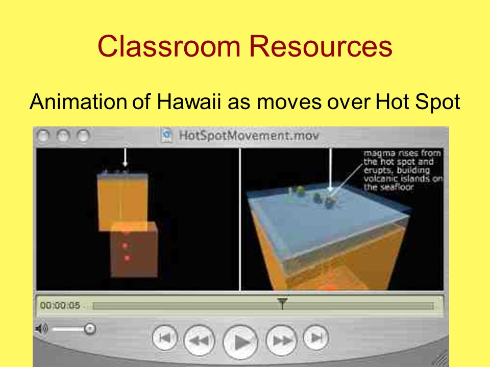 Classroom Resources Animation of Hawaii as moves over Hot Spot
