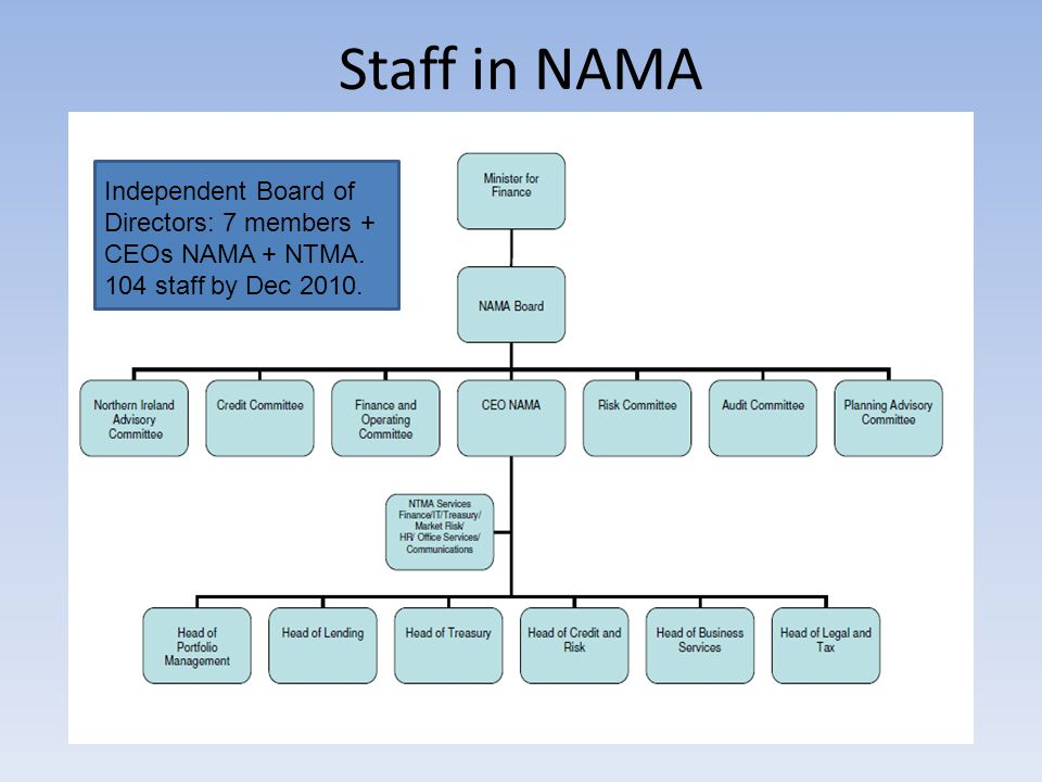 Staff in NAMA Independent Board of Directors: 7 members + CEOs NAMA + NTMA. 104 staff by Dec 2010.