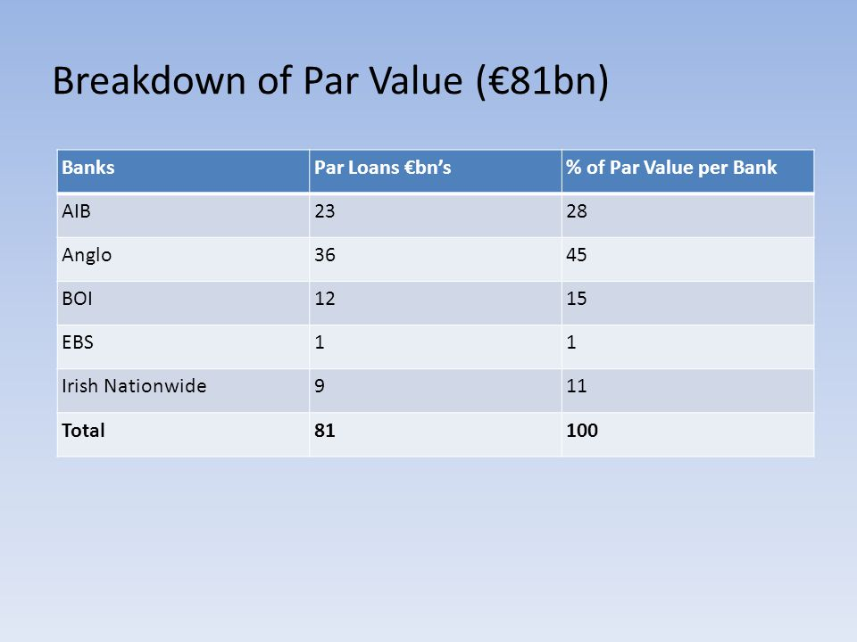 Breakdown of Par Value (€81bn) BanksPar Loans €bn's% of Par Value per Bank AIB2328 Anglo3645 BOI1215 EBS11 Irish Nationwide911 Total81100