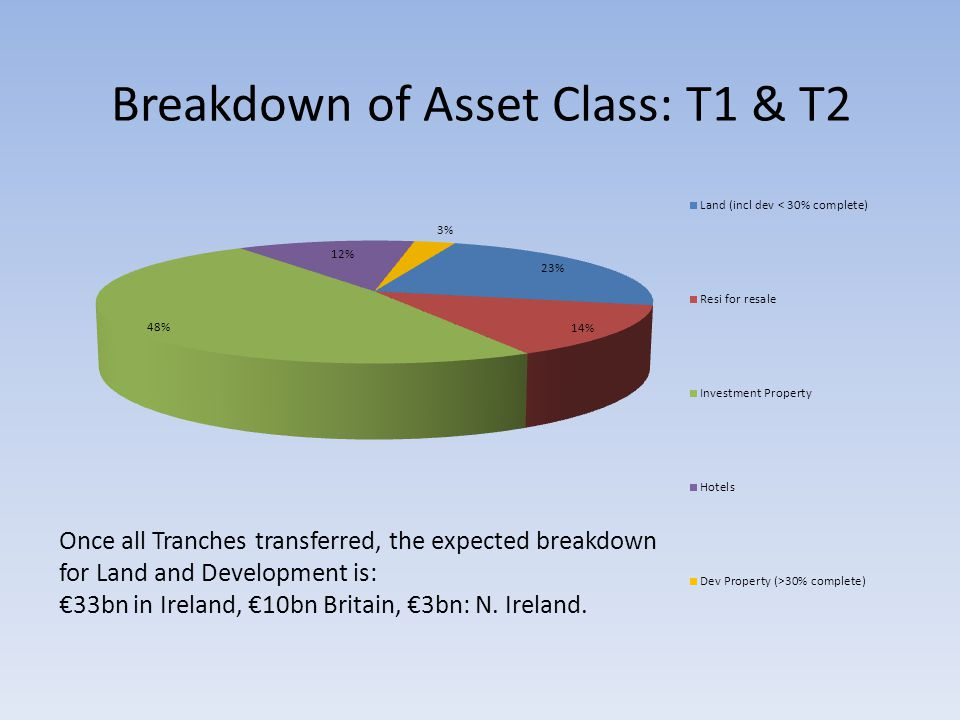 Breakdown of Asset Class: T1 & T2 Once all Tranches transferred, the expected breakdown for Land and Development is: €33bn in Ireland, €10bn Britain, €3bn: N.