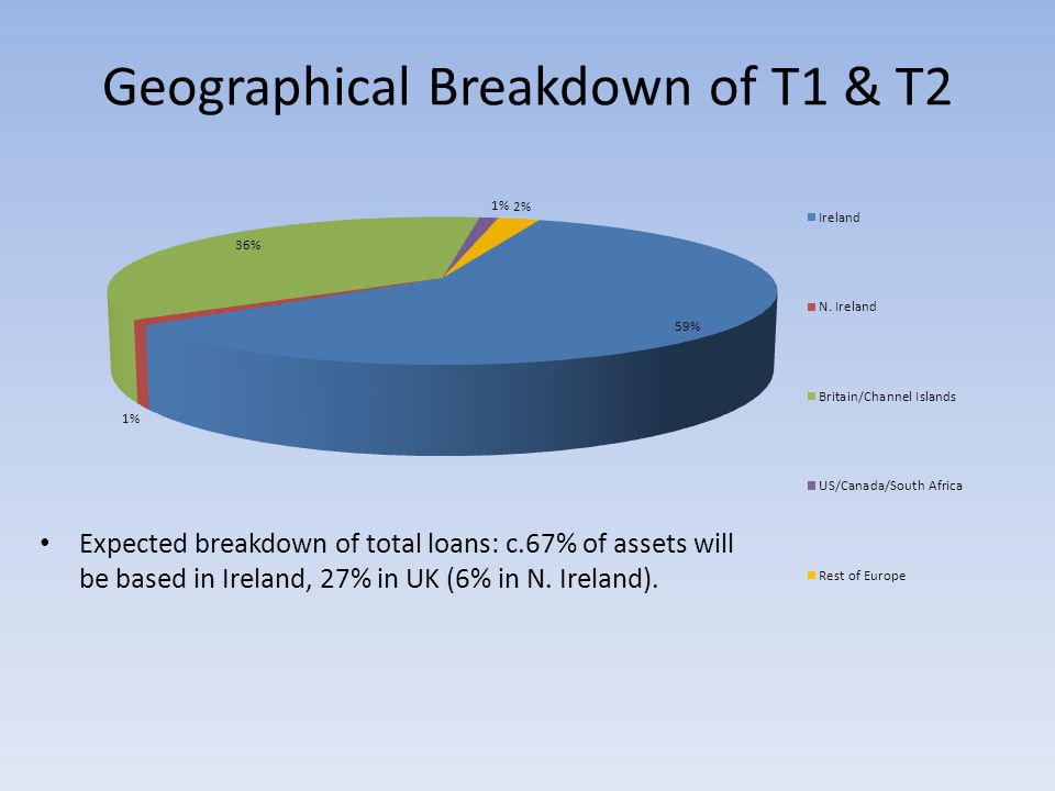 Geographical Breakdown of T1 & T2 Expected breakdown of total loans: c.67% of assets will be based in Ireland, 27% in UK (6% in N.