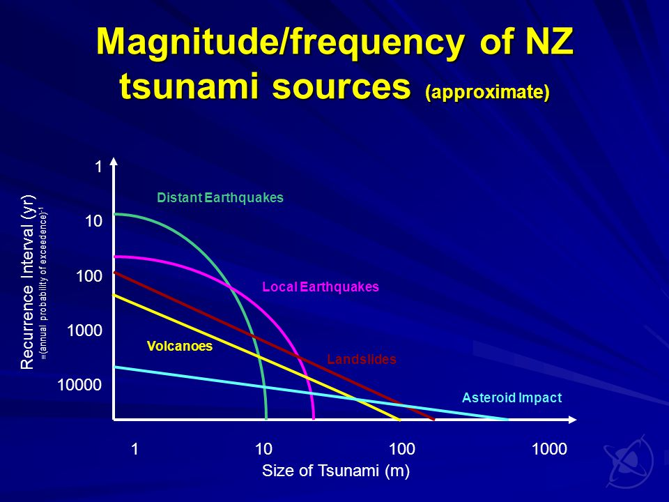 Magnitude/frequency of NZ tsunami sources (approximate) Size of Tsunami (m) Recurrence Interval (yr)  (annual probability of exceedence) -1 1 10 100 1000 10000 1 101001000 Distant Earthquakes Local Earthquakes Landslides Asteroid Impact Volcanoes