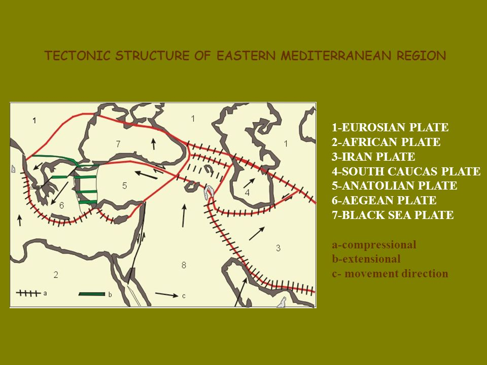 TECTONIC STRUCTURE OF EASTERN MEDITERRANEAN REGION 1-EUROSIAN PLATE 2-AFRICAN PLATE 3-IRAN PLATE 4-SOUTH CAUCAS PLATE 5-ANATOLIAN PLATE 6-AEGEAN PLATE 7-BLACK SEA PLATE a-compressional b-extensional c- movement direction