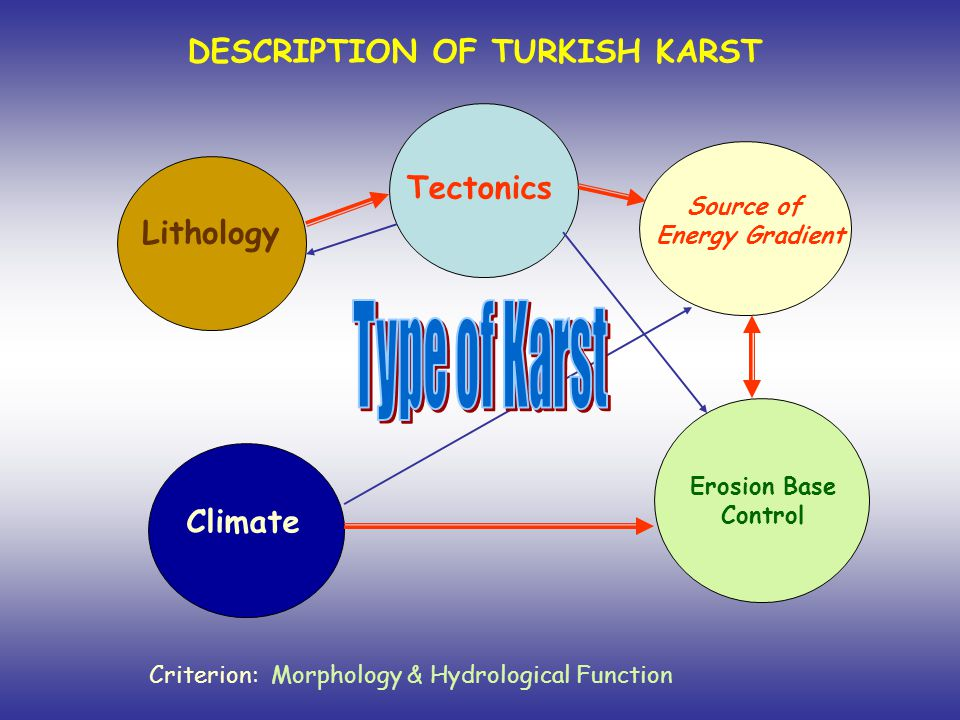 DESCRIPTION OF TURKISH KARST Criterion: Morphology & Hydrological Function Lithology Tectonics Source of Energy Gradient Erosion Base Control Climate