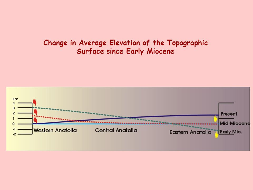 Change in Average Elevation of the Topographic Surface since Early Miocene
