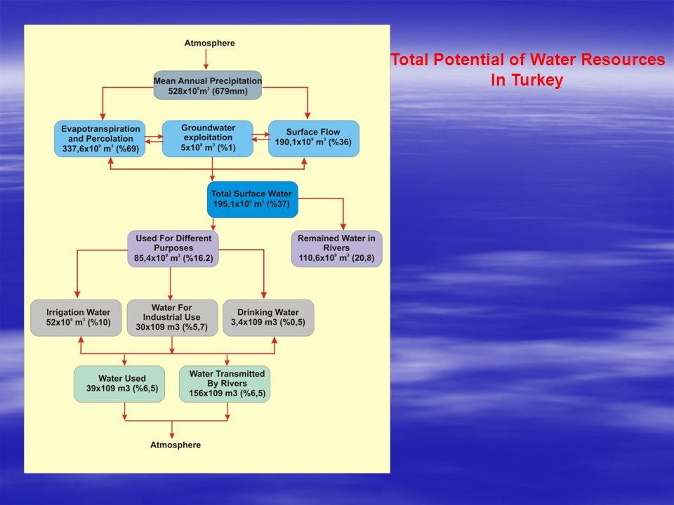 Total Potential of Water Resources In Turkey