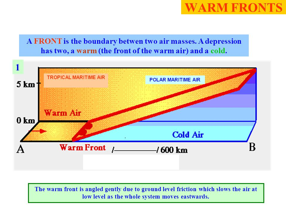 1 TROPICAL MARITIME AIR The warm front is angled gently due to ground level friction which slows the air at low level as the whole system moves eastwards.