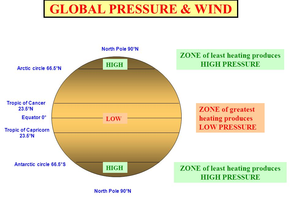 GLOBAL PRESSURE & WIND Antarctic circle 66.5°S Arctic circle 66.5°N North Pole 90°N Equator 0° Tropic of Cancer 23.5°N Tropic of Capricorn 23.5°N ZONE of greatest heating produces LOW PRESSURE ZONE of least heating produces HIGH PRESSURE HIGH LOW