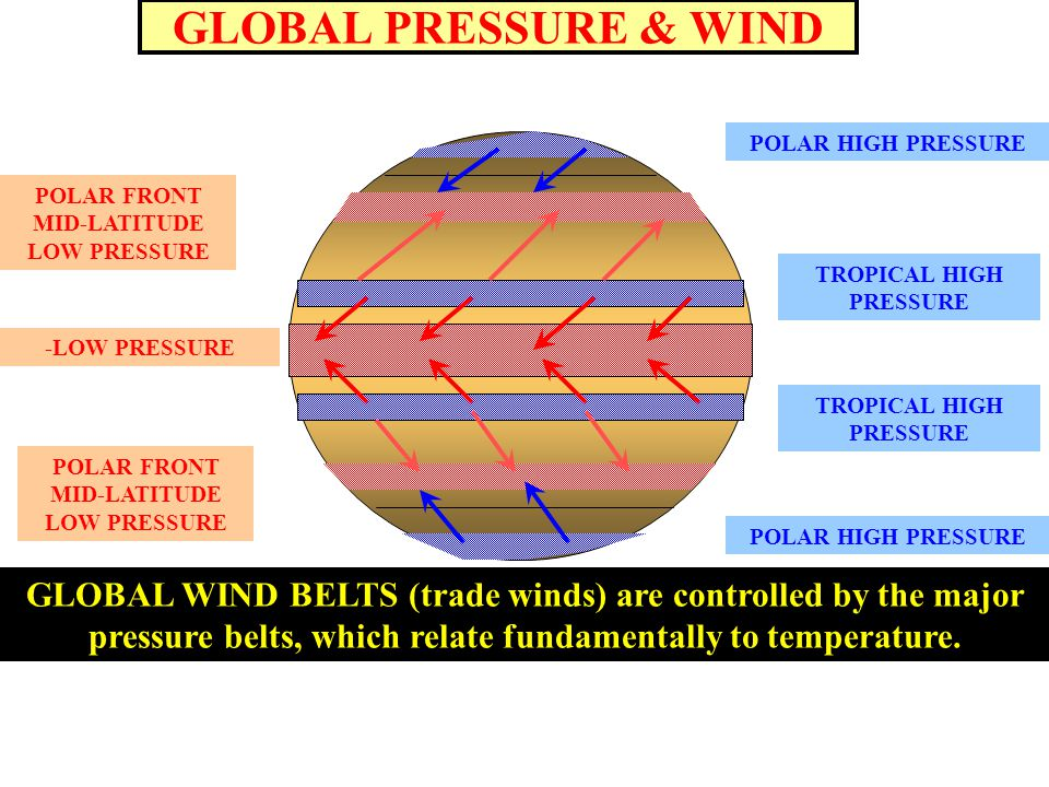 GLOBAL PRESSURE & WIND -LOW PRESSURE TROPICAL HIGH PRESSURE POLAR FRONT MID-LATITUDE LOW PRESSURE POLAR FRONT MID-LATITUDE LOW PRESSURE POLAR HIGH PRESSURE GLOBAL WIND BELTS (trade winds) are controlled by the major pressure belts, which relate fundamentally to temperature.