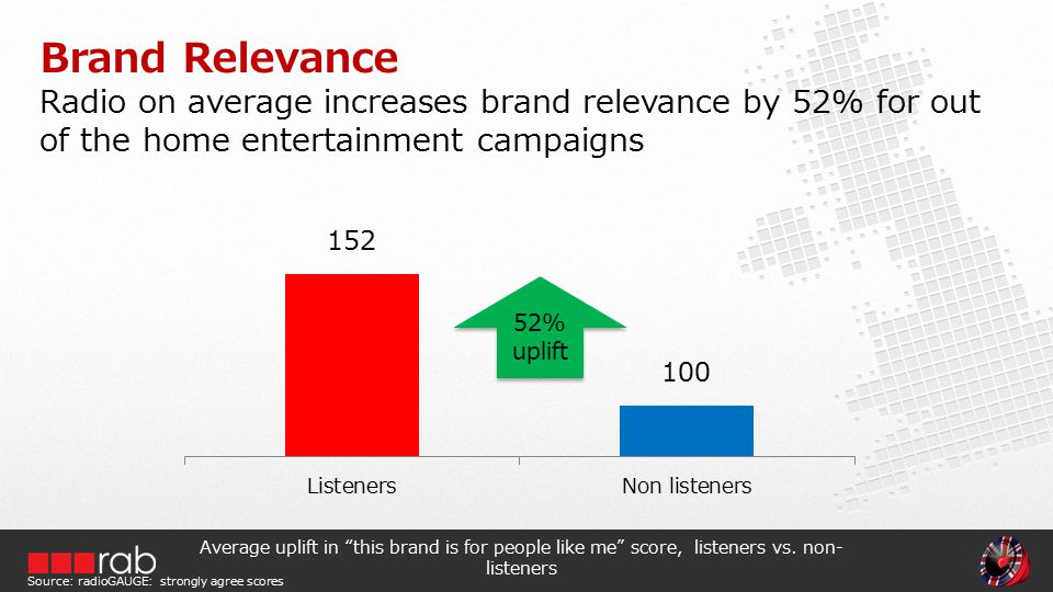 Radio on average increases brand relevance by 52% for out of the home entertainment campaigns Brand Relevance Average uplift in this brand is for people like me score, listeners vs.