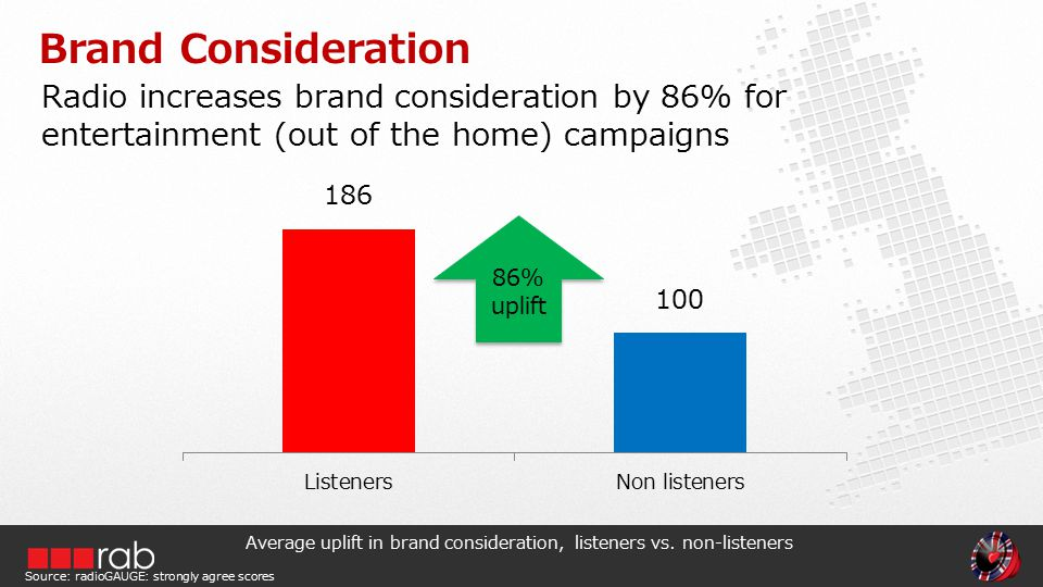 Radio increases brand consideration by 86% for entertainment (out of the home) campaigns Brand Consideration Average uplift in brand consideration, listeners vs.