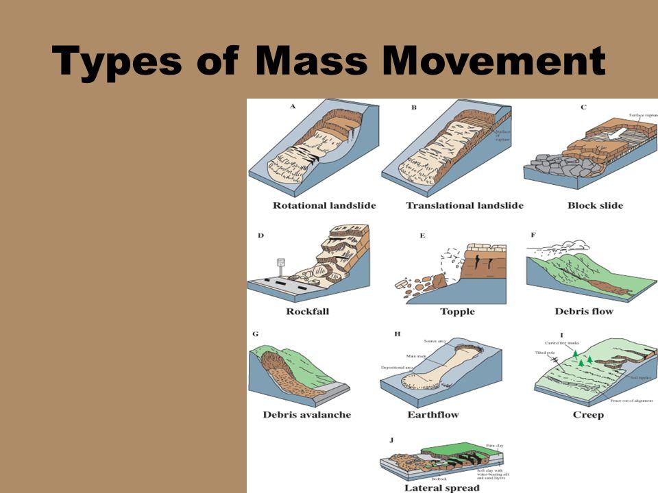 Types of Mass Movement